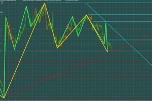 трендовые линии цветовой триггер