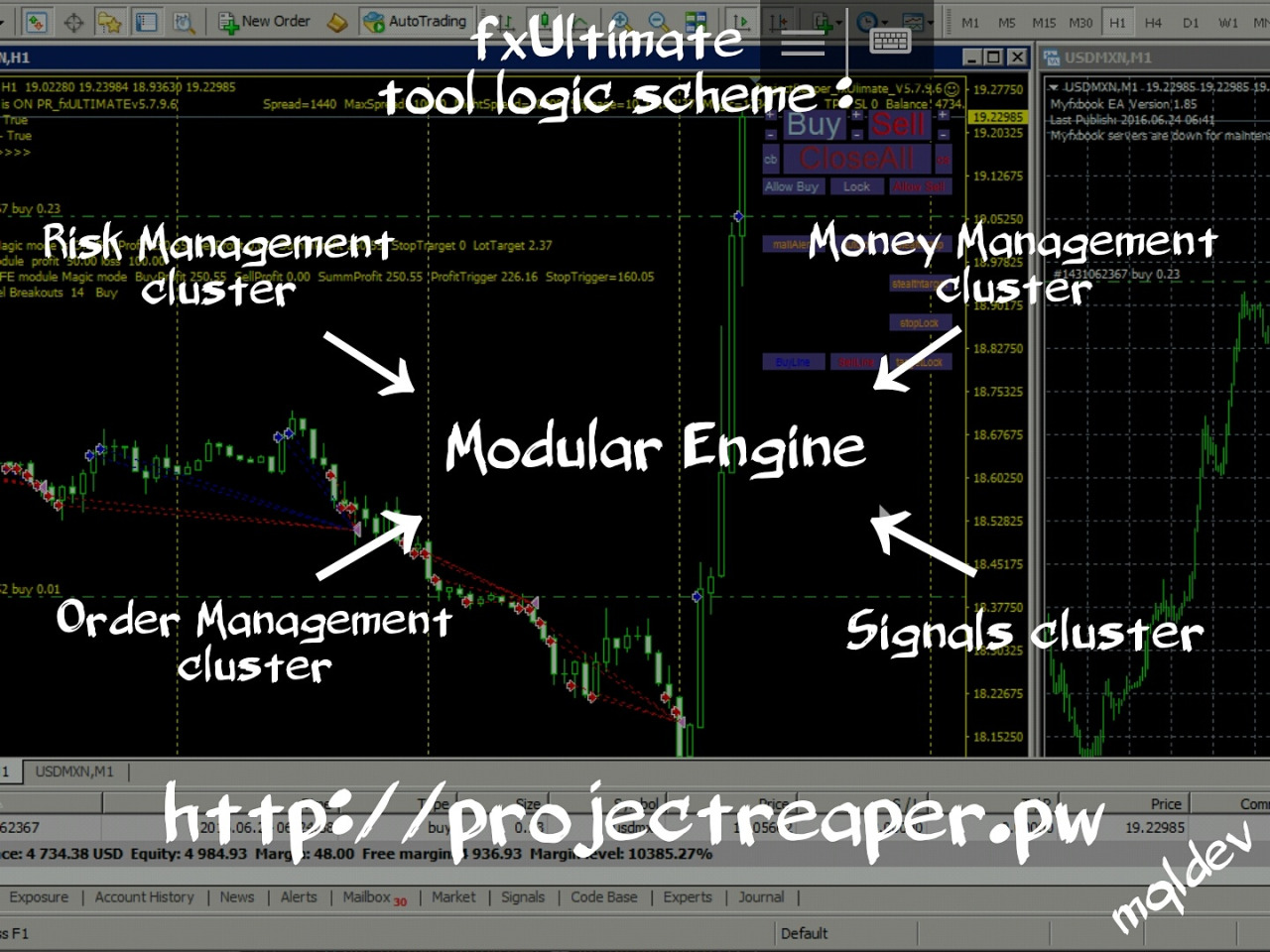 "ProjectReaper EA fxULTIMATE ➡Basic module Includes a license to conduct the work in a particular trading account and the base of the robot assembly including: {-HUD module, notification by email,sms.} {-interctive module trading from chart} {-a set of basic autolot modules (autolot, martingale, martini).} {-a set of basic modules for order management (market_execution, maxtrades filter and tradesperbar filter, maxspread filter, for fans of the night session trading filter nightspread, takeprofit, stoploss, stealth mode, breakeven and classic trailing stop based on points, reverse signals and close orders on opposite signal).} {-time filter and tradefriday filter.} Your copy of the robot will be linked to a particular trading account number and one demo account for forward testing, but will be free to be tested in the strategy tester for the selection of your best options and determine the optimal size of the MM for your deposit. Expansion modules to extend the logic of the robot: ➡BASKET TRADING Module {The module works with baskets of orders, if active, when the signal at the input to the other modules, opens up a basket for currency instruments designated by the user in the settings module also features a reverse setting for cross pairs and suffix option.} Money Management: ➡ForexKillerPRO Module {The module in real-time manage open orders, two modes of operation 1- for a global loss or profit on the trading account 2 -by the total profit or loss orders with Magic number of robot. The module calculates the lot size on the basis of profit and loss and user-defined stop loss in pips. Optimal use with the PROFITSAFE module/ Serves to disperse the tactics for the exit from the drawdown, in the case of loss and trade with unbalanced positive locks for profit boosting without risk. It can be used for semi-automatic and auto trading.} Order management: ➡Trailing by PSAR Module {Trailing stop by Parabolic SAR. Multi timeframe/multicurrency} ➡Trailing by Fractals Module {Trailing stop by Fractals. Multi timeframe/multicurrency} ➡Trailing by Candles Module {Trailing stop by Candles. Multi timeframe/multicurrency} ➡Trailing by MA Module {Trailing stop by Moving Average line. Multi timeframe/multicurrency} ➡Basket Percent Module {The module close the all orders and delete pending orders(by magic number) at the profit or loss on the trade account, specified as a percentage by the user.} ➡PBM Module {The module close the all orders with magic number of robot, when the total profit on these orders specified by the user in the currency trading account} ➡PLBMPO Module {The module close the order with magic number of robot, when the profit or loss specified by the user in the currency trading account for each order separately} ➡RM Module {Risk Management module calculated the loss and the profit on the trading account, with magic number of robot activation of one of the four triggers (trading account balance has become more than the trigger level, the balance of the trading account is smaller trigger level, equity on trading account become more then the trigger level; equity is smaller then trigger level), trigger value specified in the currency trading account, triggers can be combined. For ease of understanding, the module can trigger conditionally designated as stop loss and take profit on the balance and equity. Example: close all orders if the balance will be more then $ 500 and limit losses if the equity fall below $ 450 When the trigger is activated, closing orders and the module is deactivated for the restart, open the properties of an expert in the terminal, and click OK} ➡PROFIT SAFE Module {Profit safe module operates in two modes, 1-calculation of the global profit / loss of the trading account and 2-calc of the total loss/profit of orders with magic number of robot. The user sets the levels of currency trading account (there are 10), when the profit of the trigger level, set a limit on the loss from current earnings, while increasing the value of earnings in the account are activated following levels safe, as long as the triggered stop level. Example: you have the first trigger profit of $ 10 with a stop at $ 5 each subsequent step is increased by $ 5. You open orders and profit comes to $ 30, activated safety deposit $ 30 / stop25 $ profit down to $ 25, and orders are closed on profit $25 parallel you could trade, say on trendlines with another magic number, profit safe would work with a profit on the open positions magic number with his number and would not touch the rest of the order} ➡BVEQuity Module {The module works with any indicator of the balance / equity, for example: Equity Balance indicator, you draw a trend line TakeProfit and StopLoss in the indicator window, at the intersection graph of equity of the trendline, closing orders with magic number of robot. This graphical counterpart trailing stop by loss and profit} Signal modules for entry into the market: {Each module is a filter when you activate several modules, all must show the signal in the right direction for the validation signal} ➡TRENDLINES Module {TRENDLINES Module, open / close orders when the price crosses the trend line. The names of the lines are set free, six lines (open orders, stop-loss and take profit for long and short) If the price crosses the trendline, the trigger is activated and the line is removed from the chart. It can operate in manual mode and auto trade. For automated trading, set on the chart any indicator of trendlines, such as ""TD Fractal connector"" and the module list set the names of the trendlines in the settings of the robot, in the case of ""TD Fractal connector"" – buy ""HL_1"" sale ""LL_1""} ➡HEDGE_TIME Module {The module opens opposite order at the trigger time, without considering other modules also present setting stop out (stop open orders for the loss by equity as a percentage of balance), this module is ideal for hedge strategies to bursts of volatility in the market, trade both sides} ➡MA CROSSING Module {Crossing moving averages module gives a signal when fastMA cross slowMA, there are settings as alines, and their timeframes, for example, the M15 and the H1 timeframes crossing} ➡CCI Module {CCI Module gives a signal when pair is overbought or oversold. The reverse option, the offset adjustment, levels zones, working timeframe} ➡RSI Module {RSI Module gives a signal when pair is overbought or oversold. The reverse option, the offset adjustment, levels zones, working timeframe} ➡CCI/RSI CROSSING Mode {The module processes the intersection of modules of CCI and RSI.} ➡Fast Heiken Ashi Module {The module gives a signal on value of the indicator Heiken Ashi (blue-bye, Red-Cell) Private option of closing open orders when the opposite signal. Reverse option, offset, working timeframe} ➡HEIKEN ASHI SMOOTHED Module {The average of the two module Heiken Ashi, gives a signal if the indicator is a fastHA higher/lower slowHA, or separate option only handle their crossing. The reverse option, the working timeframe} ➡STOCHASTIC Module {The module Stochastic oscillator gives a signal when pair in the overbought / oversold conditions, and have the option of crossing the signal line and the main indicator in the trigger, setting the zone level, reverse option, offset, working timeframe} ➡HEIKEN ASHI SMOOTHED F Up/Down Module {The average of the two module Heiken Ashi gives a signal on value Heiken Ashi indicator (blue-long, Red-short. The reverse option, offset, working timeframe} ➡PARABOLIC SAR F Module {Parabolic Sar module gives a signal when the price is above / below the indicator. Reverse option, offset, working timeframe} ➡MA F Rising/Falling module {Moving average module gives a signal in two modes 1-at the rise or fall the MA 2-if the price is above or below the MA . Reverse option, offset, working timeframe.} ➡BASKET MTMC Direction Filter {Multi timeframe multi-currency module is designed for open orders by core5 and core12-2 baskets, but can be used for any other signal filtering. The main advantage of the module – the five filters signals from any charts and timeframes (charts there is no need to keep open only for visual control). Full control settings, all parameters MA, filter timeframe, any currency pair, offset relative to the current bar, the depth filtration in bars, reverse signal of each of the filters. You can analyze multiple timeframes one instrument (for example, trend direction on the hour/ daily chart and the entry of the M5-M15 timeframe), and track the movement of the main currency pairs and crosses, free combination of signals of any five filters in one module. Enjoy it.}"