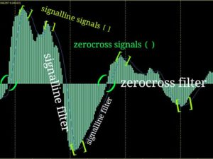 macd indicator signals
