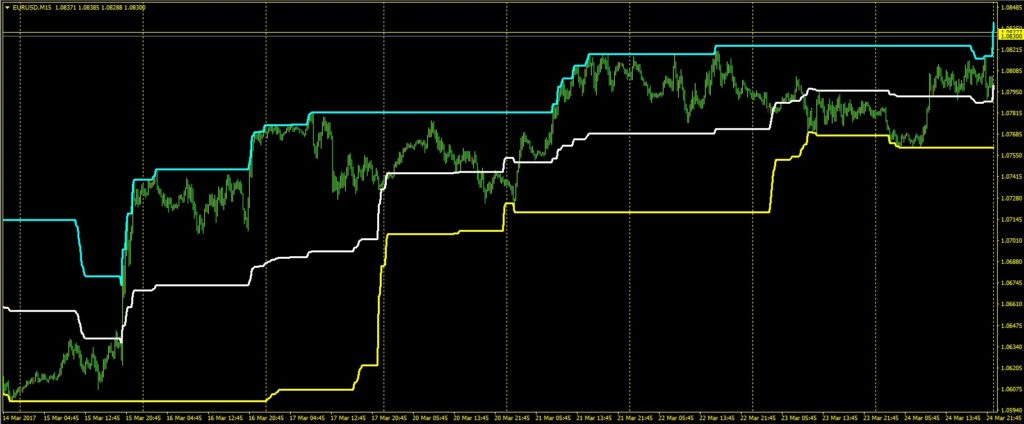 price-channel-forex-indicator