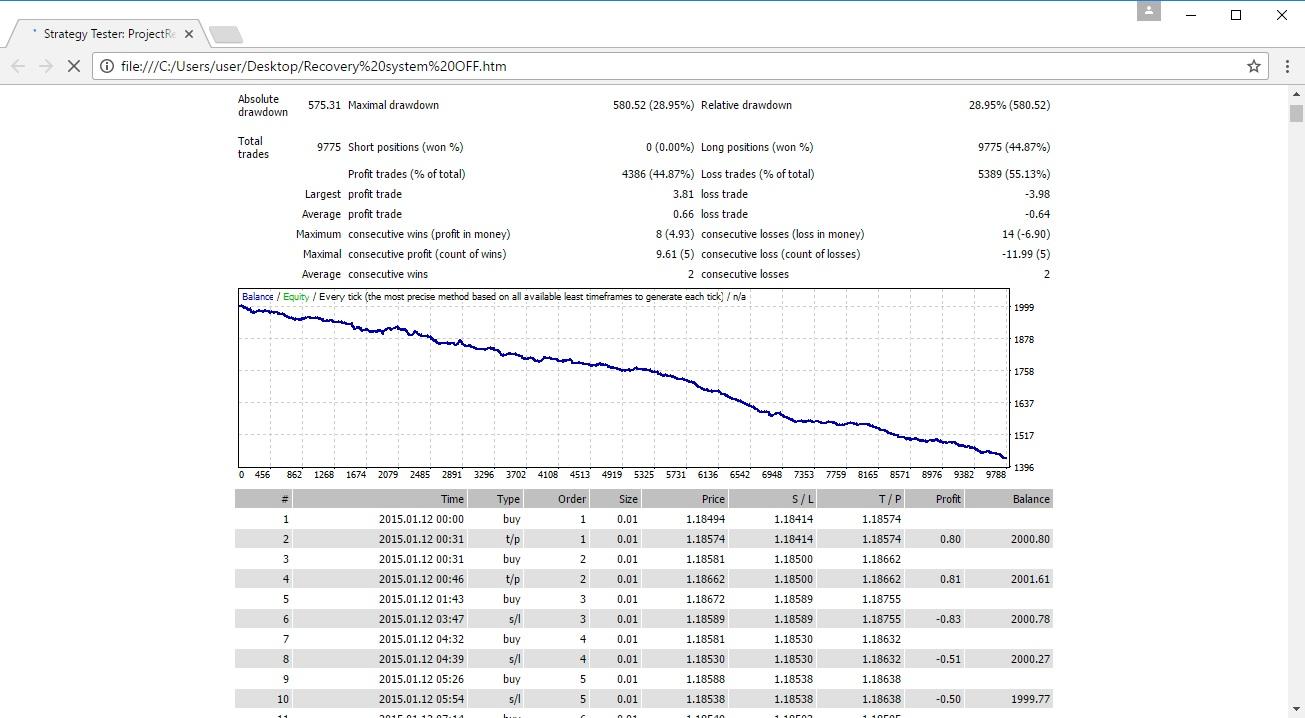 Forex 0.01 lot nedir