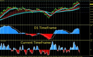 macd multiple timeframe
