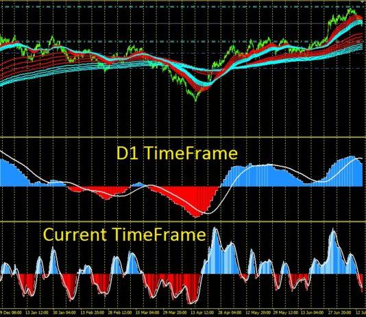 macd multiple timeframe