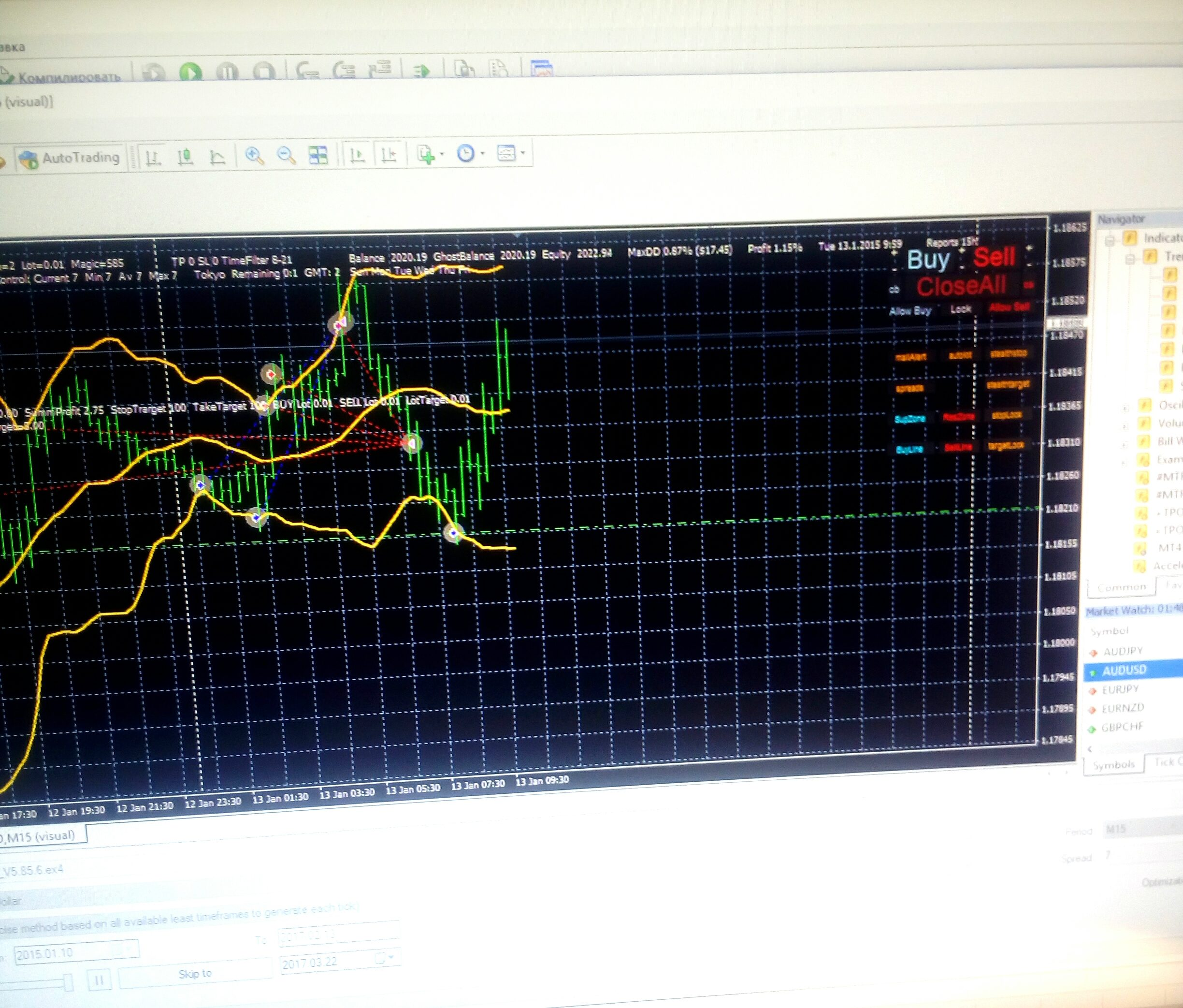 Multiple time frames bollinger bands