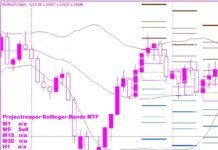bollinger bands alert mtf indicator
