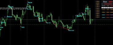 On chart net profit