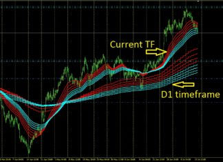 moving average supertrend multiple timeframe
