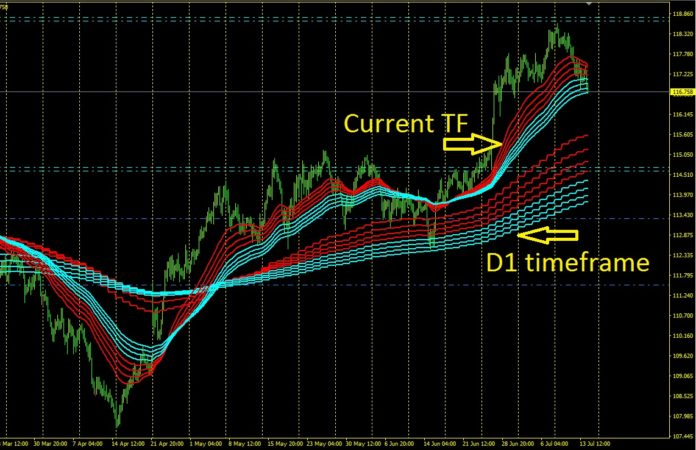 moving average supertrend multiple timeframe