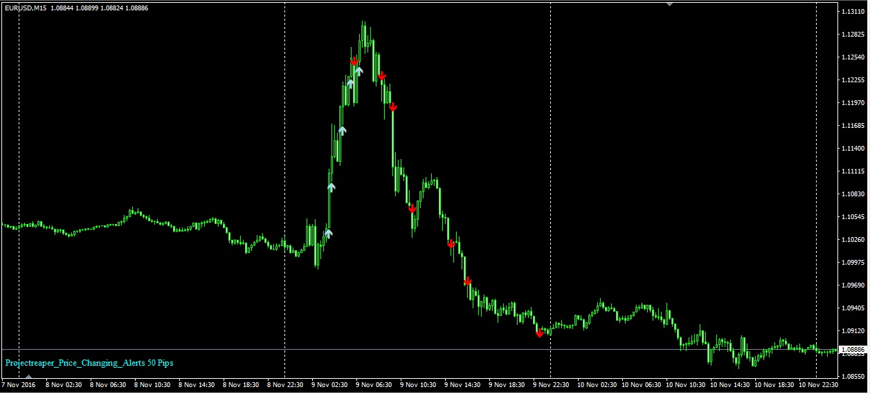 Price Changing Alert indicator   Forex Trading Automation (Official Dev Blog)