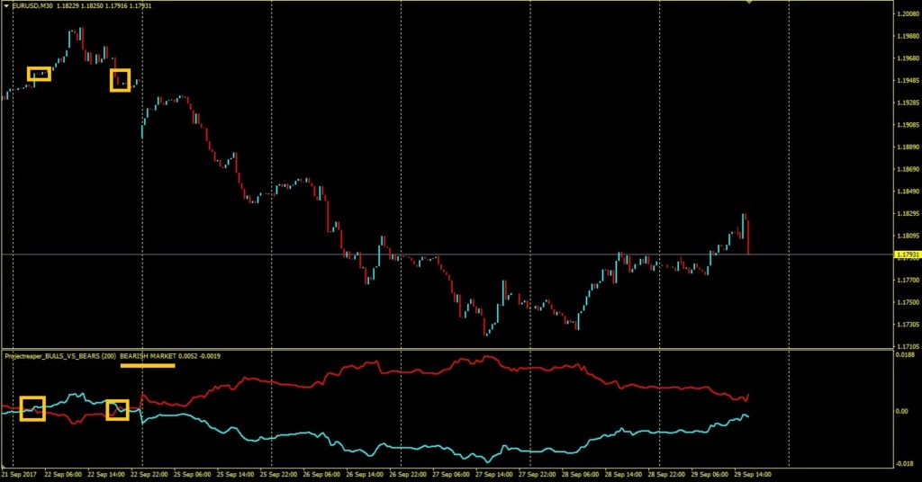forex bulls vs bears indicator