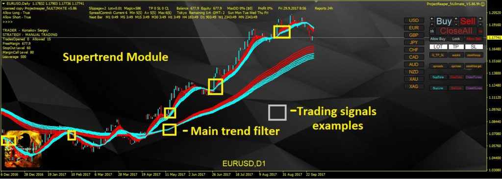 supertrend trading module signals