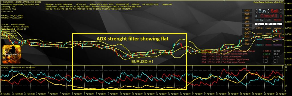 expert advisor ADX strenght filter