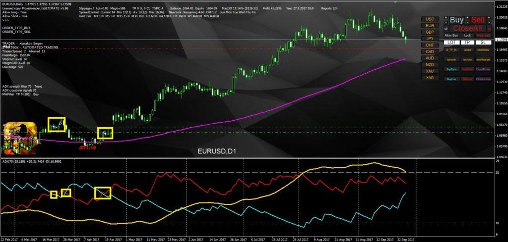 expert advisor adx auto trading dmi signals