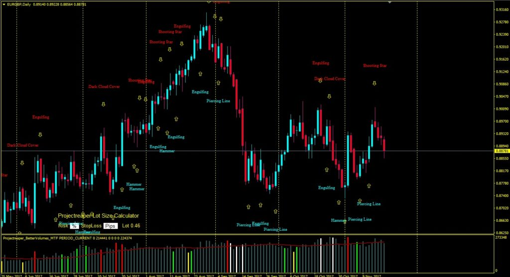 Candlesticks patterns alert indicator