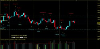 Candlesticks patterns alerts