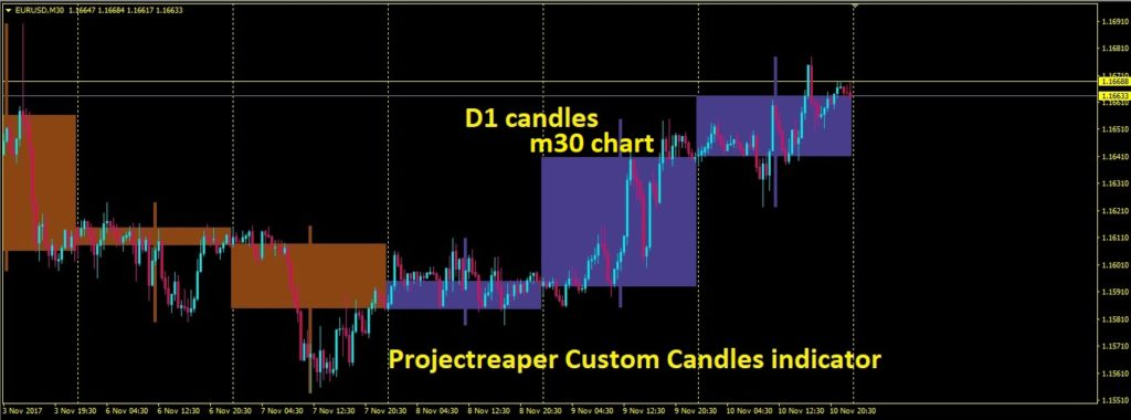 Projectreaper Custom Candles indicator d1