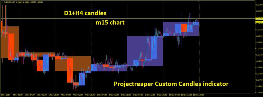 Projectreaper Custom Candles indicator d1h4