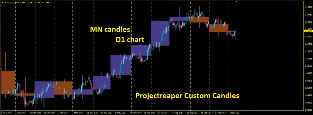 Projectreaper Custom Candles indicator mn
