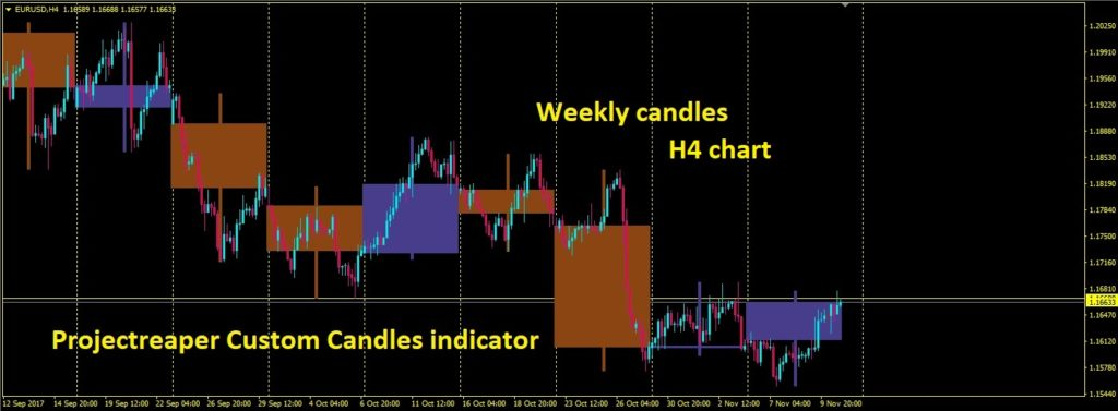 Projectreaper Custom Candles indicator w1