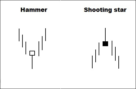 hammer shooting star pattern
