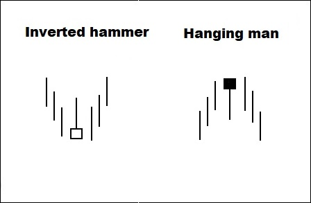 inverted hammer hanging man pattern