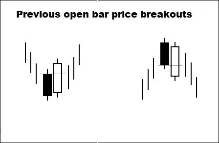 open price breakouts