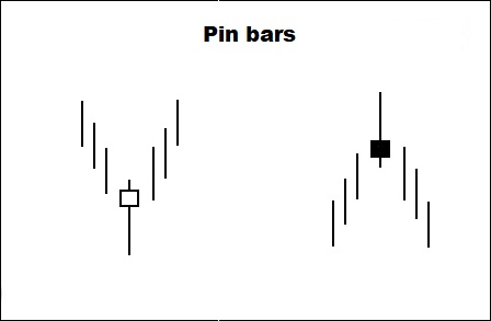 pin bar pattern