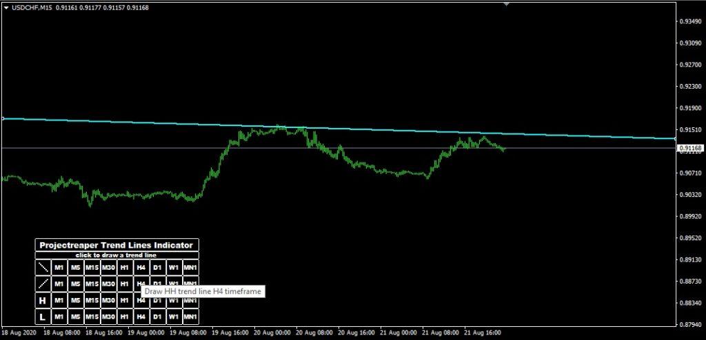 trendlines indicator dashboard