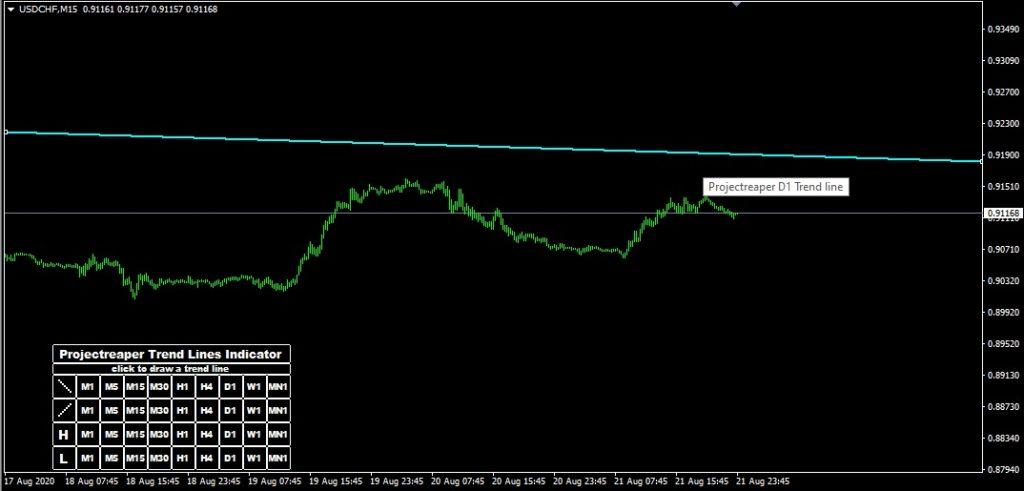 trendlines indicator markup